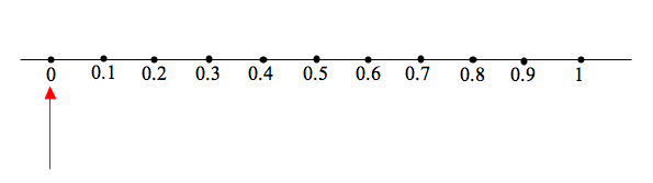 Number Line From 0 To 1 | New Calendar Template Site