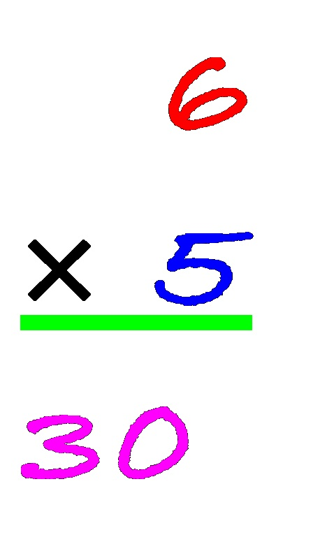 Multiplication of whole numbers, and how we think about it ...
