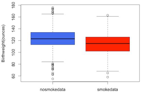 smoke_boxplot3
