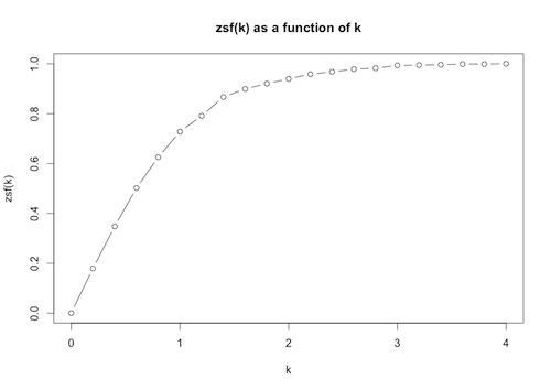 zsf(k) versus k